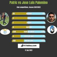 Patric vs Jose Luis Palomino h2h player stats