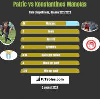Patric vs Konstantinos Manolas h2h player stats
