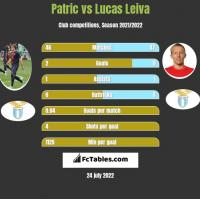 Patric vs Lucas Leiva h2h player stats
