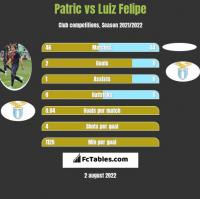 Patric vs Luiz Felipe h2h player stats