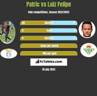 Patric vs Luiz Felipe h2h player stats