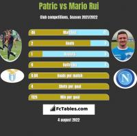 Patric vs Mario Rui h2h player stats