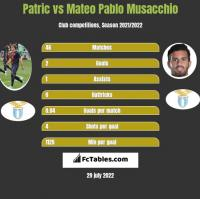 Patric vs Mateo Pablo Musacchio h2h player stats