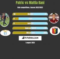 Patric vs Mattia Bani h2h player stats
