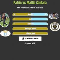 Patric vs Mattia Caldara h2h player stats
