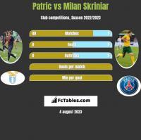 Patric vs Milan Skriniar h2h player stats