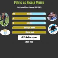 Patric vs Nicola Murru h2h player stats