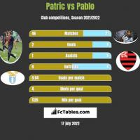 Patric vs Pablo h2h player stats
