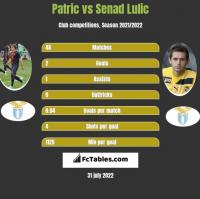 Patric vs Senad Lulic h2h player stats