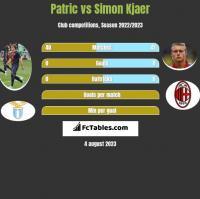 Patric vs Simon Kjaer h2h player stats