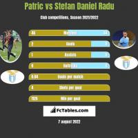 Patric vs Stefan Daniel Radu h2h player stats