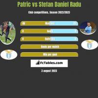 Patric vs Stefan Daniel Radu h2h player stats