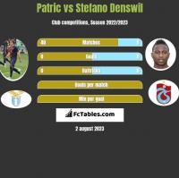 Patric vs Stefano Denswil h2h player stats