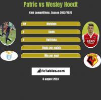 Patric vs Wesley Hoedt h2h player stats