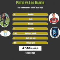 Patric vs Leo Duarte h2h player stats