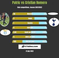 Patric vs Cristian Romero h2h player stats