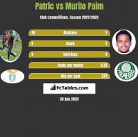 Patric vs Murilo Paim h2h player stats