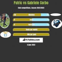 Patric vs Gabriele Corbo h2h player stats