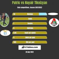 Patric vs Nayair Tiknizyan h2h player stats