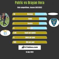 Patric vs Brayan Vera h2h player stats