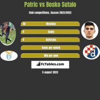Patric vs Bosko Sutalo h2h player stats