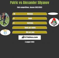 Patric vs Alexander Silyanov h2h player stats