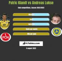 Patric Klandt vs Andreas Lukse h2h player stats