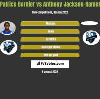 Patrice Bernier vs Anthony Jackson-Hamel h2h player stats