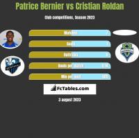 Patrice Bernier vs Cristian Roldan h2h player stats