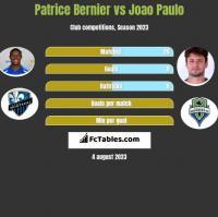 Patrice Bernier vs Joao Paulo h2h player stats