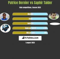 Patrice Bernier vs Saphir Taider h2h player stats