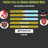 Patrice Evra vs Ainsley Maitland-Niles h2h player stats