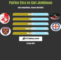 Patrice Evra vs Carl Jenkinson h2h player stats