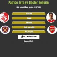 Patrice Evra vs Hector Bellerin h2h player stats
