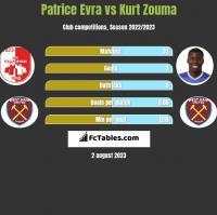 Patrice Evra vs Kurt Zouma h2h player stats
