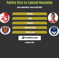Patrice Evra vs Laurent Koscielny h2h player stats
