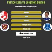 Patrice Evra vs Leighton Baines h2h player stats