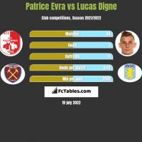 Patrice Evra vs Lucas Digne h2h player stats