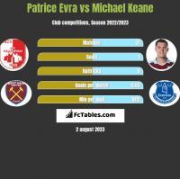Patrice Evra vs Michael Keane h2h player stats