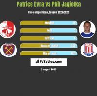 Patrice Evra vs Phil Jagielka h2h player stats