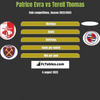 Patrice Evra vs Terell Thomas h2h player stats