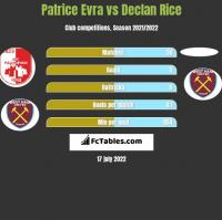 Patrice Evra vs Declan Rice h2h player stats