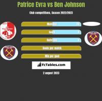 Patrice Evra vs Ben Johnson h2h player stats