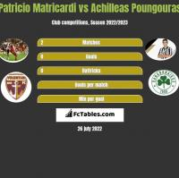 Patricio Matricardi vs Achilleas Poungouras h2h player stats