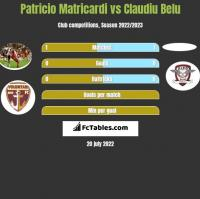 Patricio Matricardi vs Claudiu Belu h2h player stats
