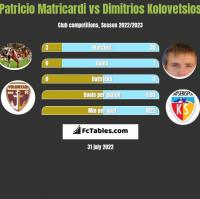 Patricio Matricardi vs Dimitrios Kolovetsios h2h player stats