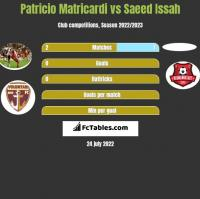 Patricio Matricardi vs Saeed Issah h2h player stats