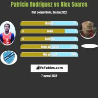 Patricio Rodriguez vs Alex Soares h2h player stats