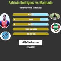 Patricio Rodriguez vs Machado h2h player stats