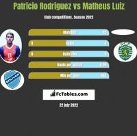 Patricio Rodriguez vs Matheus Luiz h2h player stats